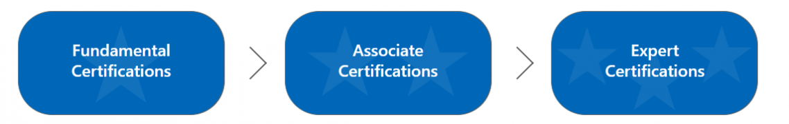 azure certifications Azure-course-category